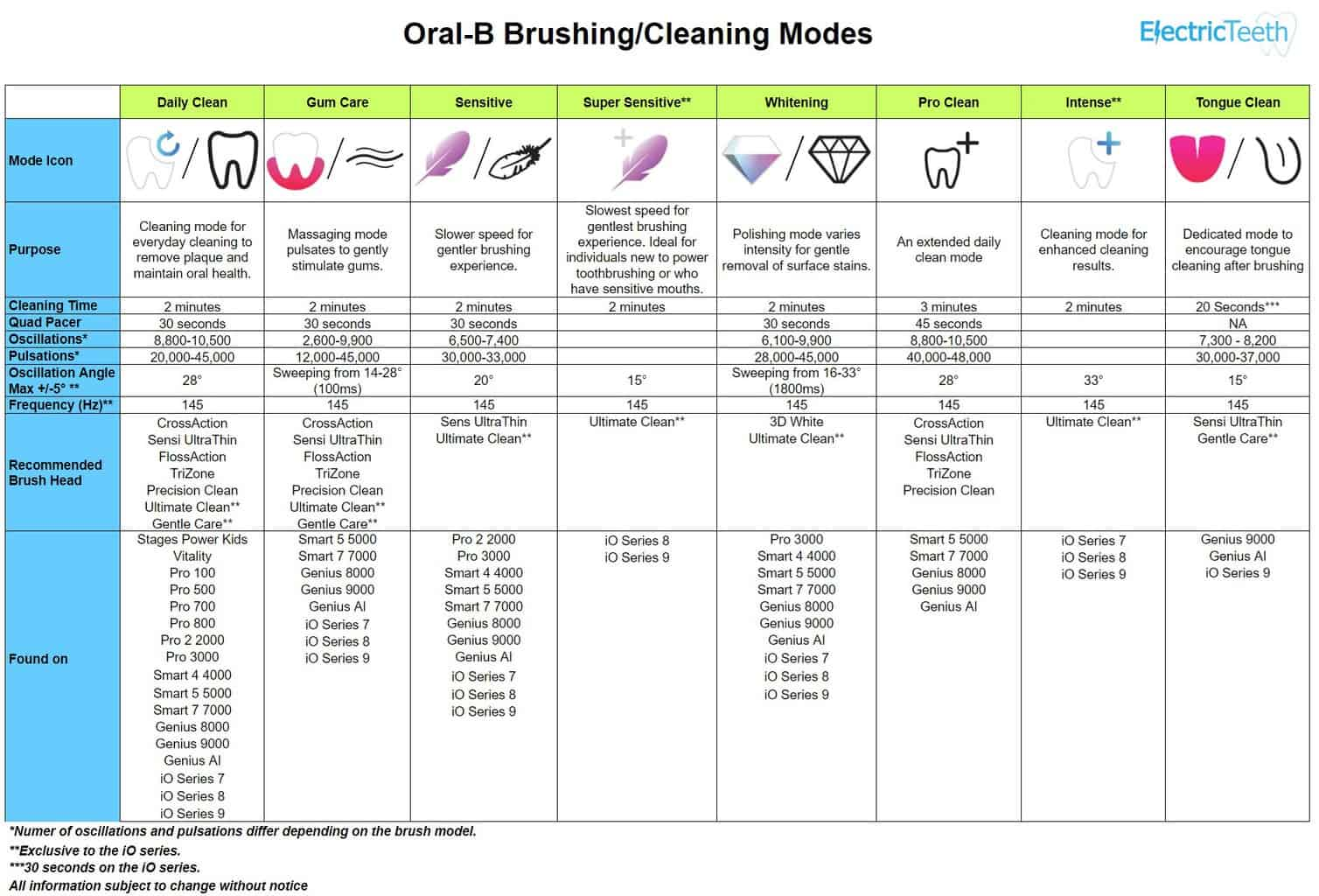 Oral-B cleaning modes explained 4