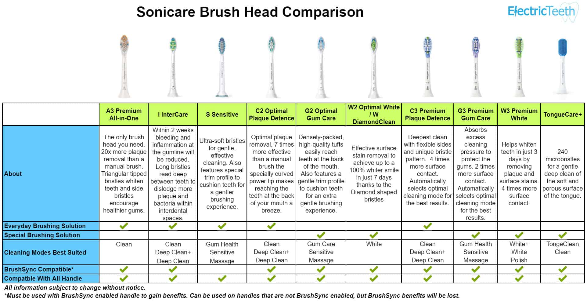 Philips Sonicare Brushing Modes Explained 8