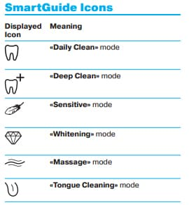 Graphic explaining SmartGuide icons