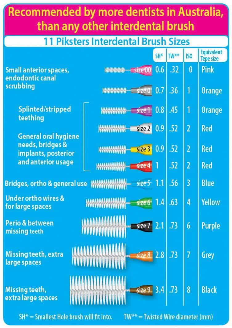 Best Interdental Brushes - A Guide To Buying & Using Them 15