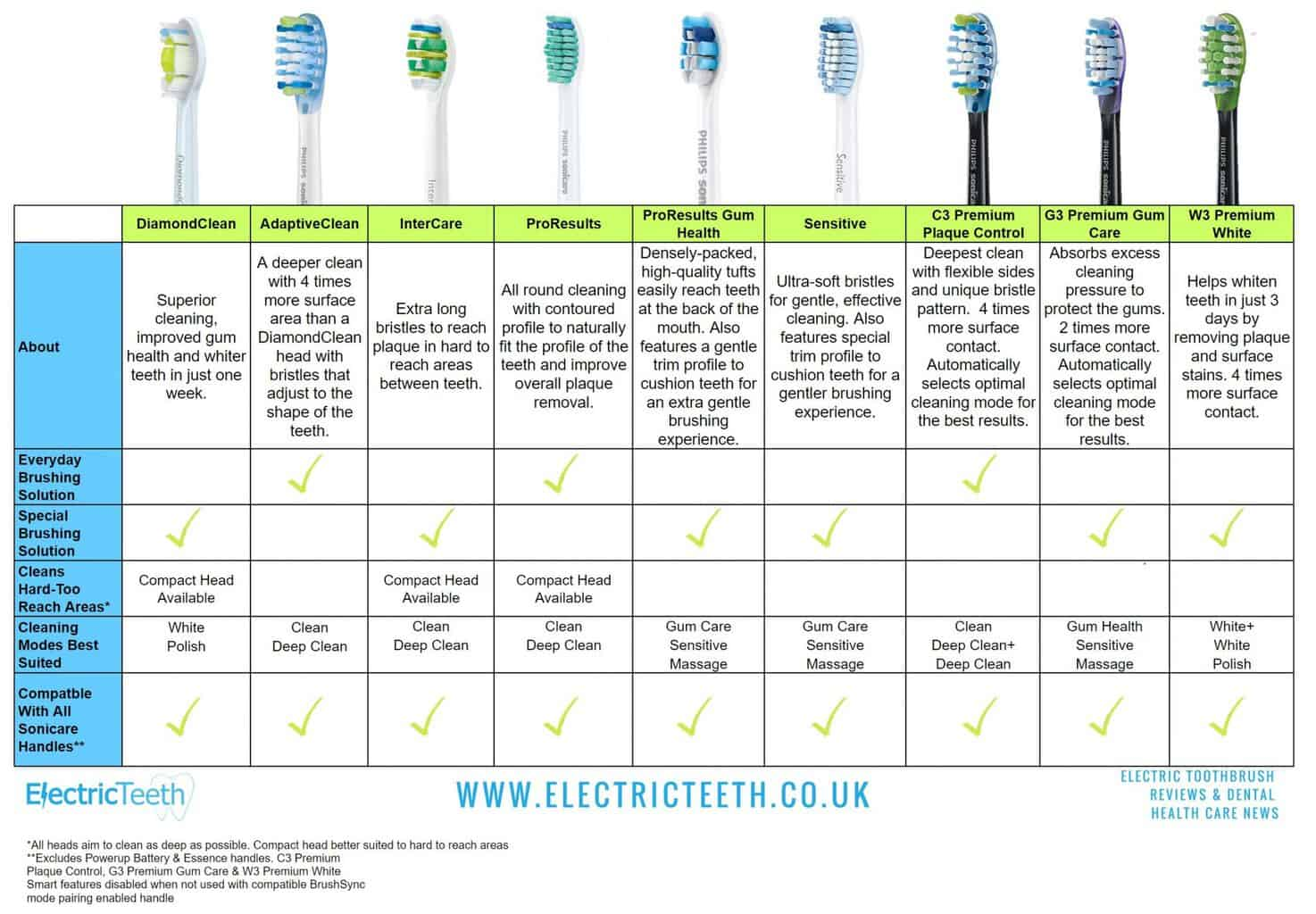 Philips Sonicare Heads The Ultimate Guide Electric Teeth