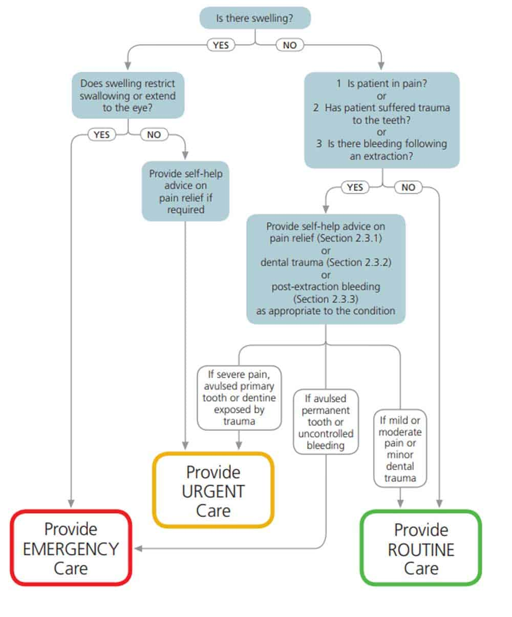 flowchart to help decide how urgent the problem is