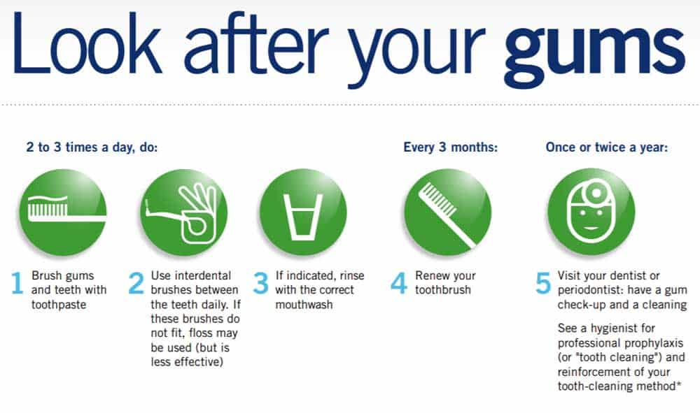 How to look after your gums
