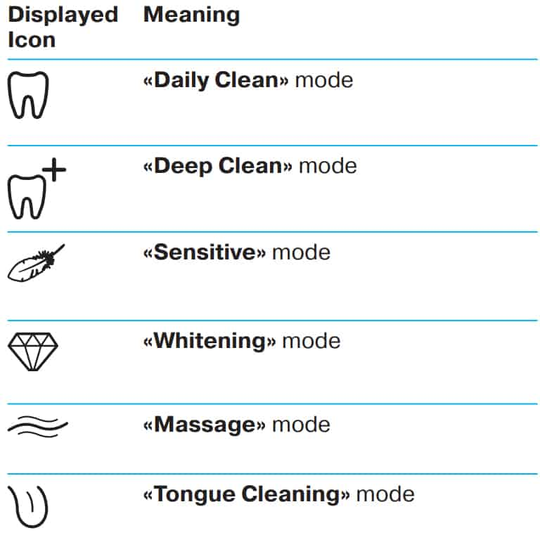 Oral-B cleaning modes explained 14