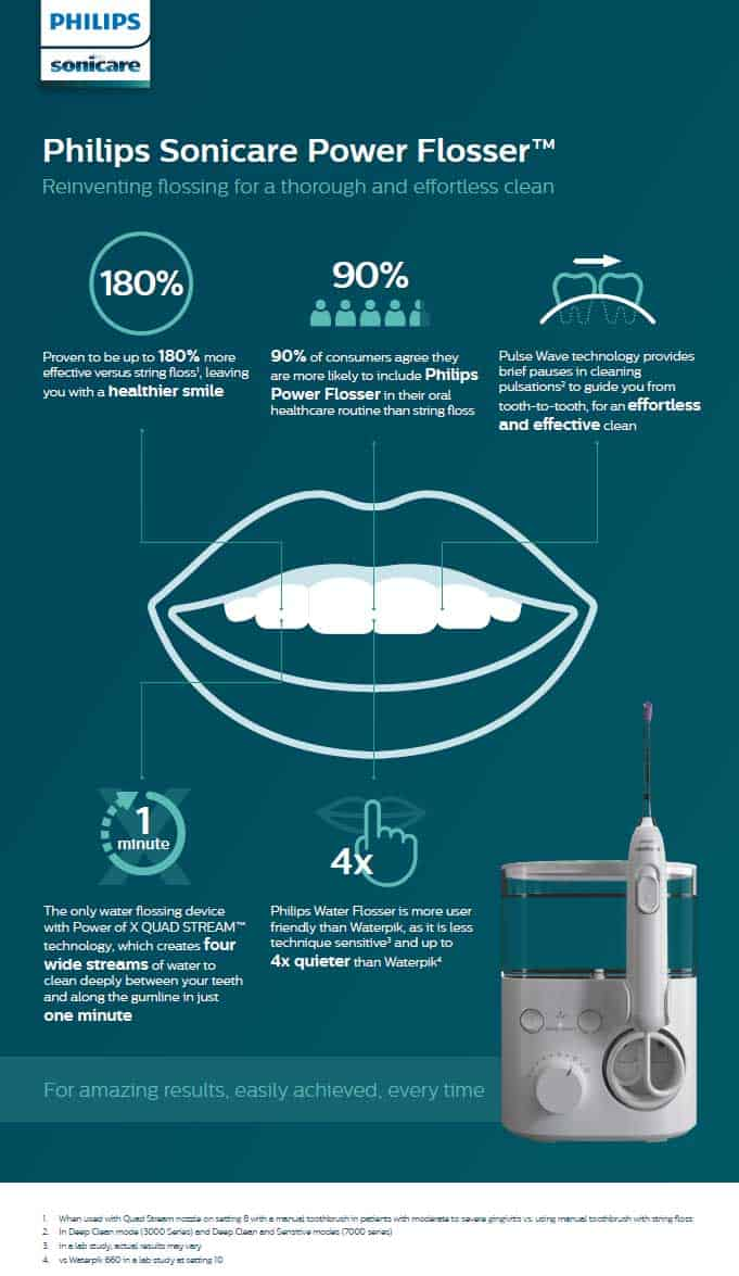 Sonicare Power Flosser infographic