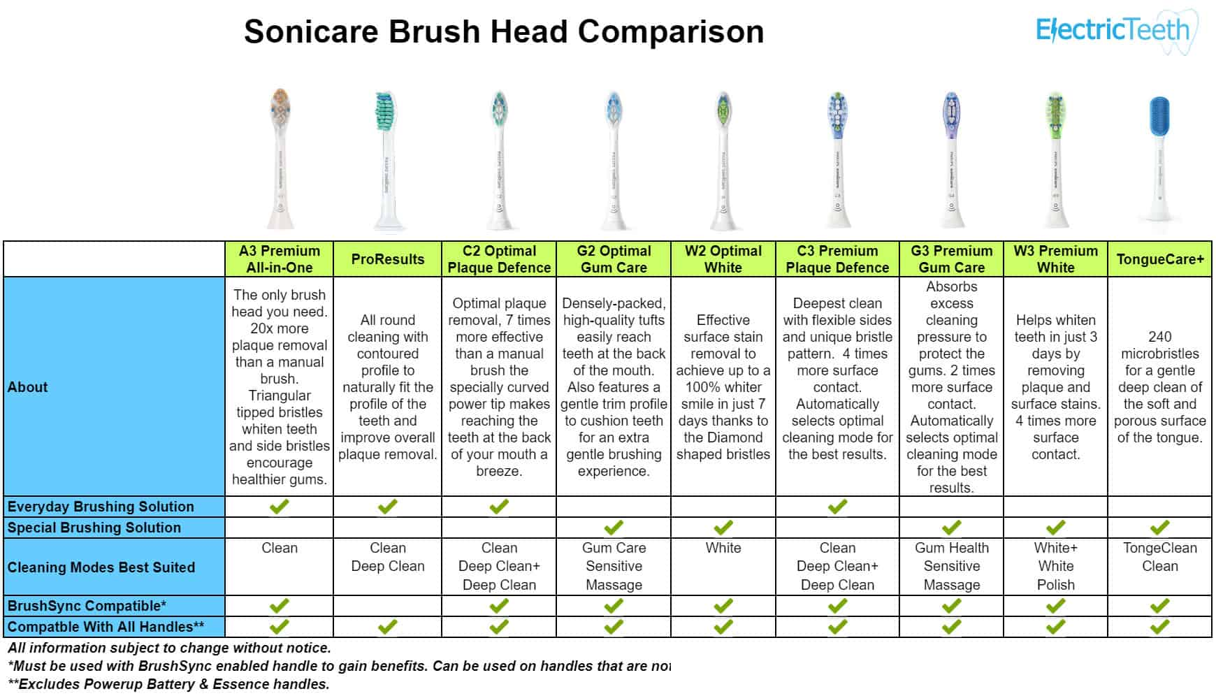 Philips Sonicare brush heads explained, compared and reviewed: which is best? 27