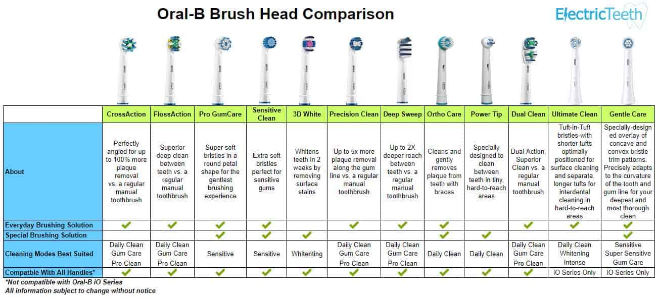 Oral-B Electric Toothbrush Brush Head Comparison